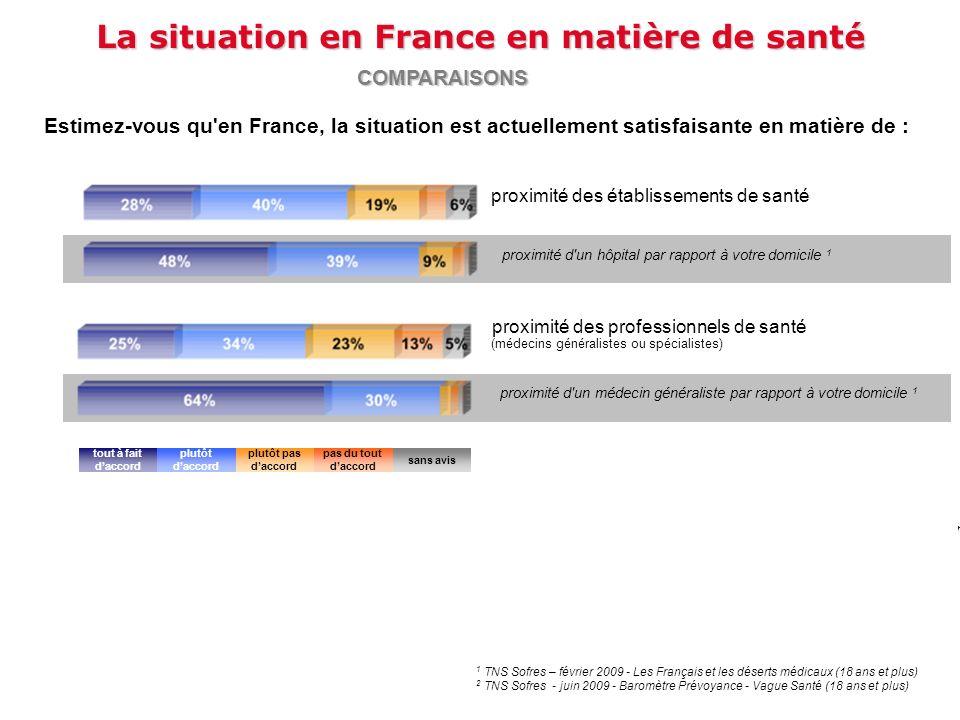 La situation en France en matière de santé Estimez-vous qu'en France, la situation est actuellement satisfaisante en matière de : proximité d'un hôpit