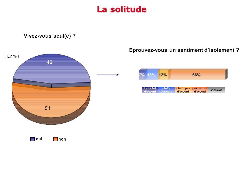 La solitude Vivez-vous seul(e) ? oui non ( En % ) 46 54 Eprouvez-vous un sentiment disolement ? tout à fait daccord plutôt pas daccord plutôt daccord