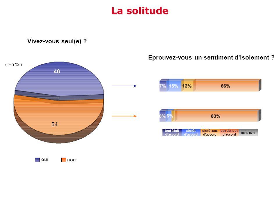 La solitude Vivez-vous seul(e) ? Eprouvez-vous un sentiment disolement ? oui non ( En % ) 46 54 tout à fait daccord plutôt pas daccord plutôt daccord
