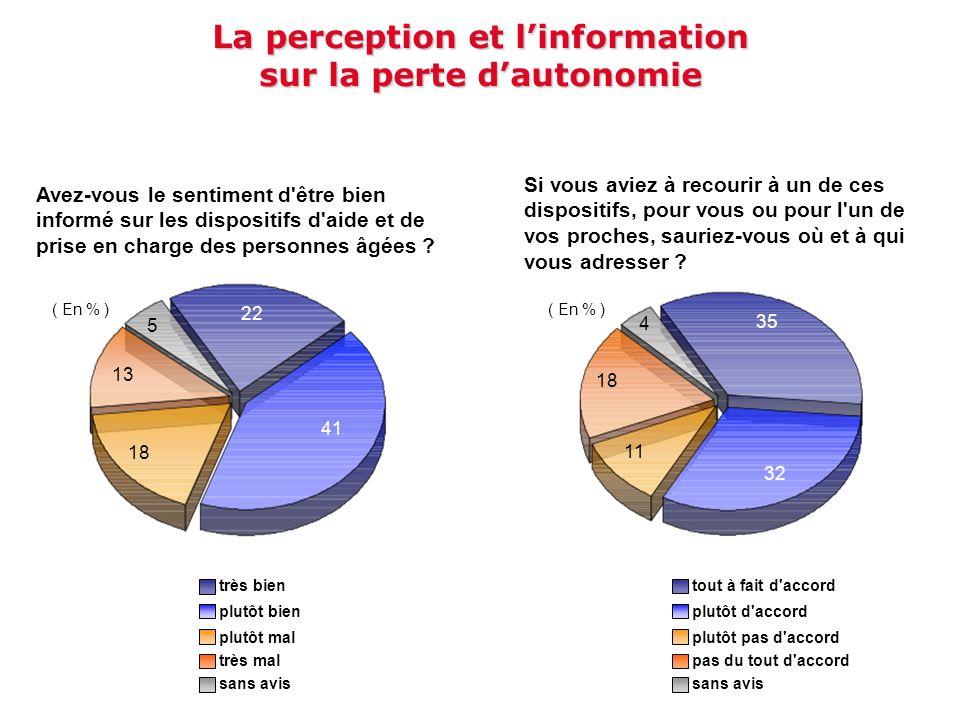 La perception et linformation sur la perte dautonomie Avez-vous le sentiment d'être bien informé sur les dispositifs d'aide et de prise en charge des