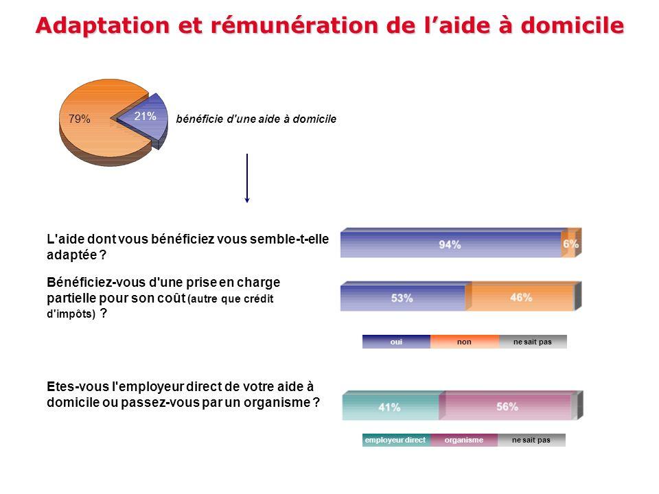 Adaptation et rémunération de laide à domicile bénéficie d'une aide à domicile 21% 79% Etes-vous l'employeur direct de votre aide à domicile ou passez