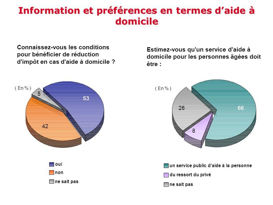 Information et préférences en termes daide à domicile Estimez-vous qu'un service d'aide à domicile pour les personnes âgées doit être : 6626 ( En % )
