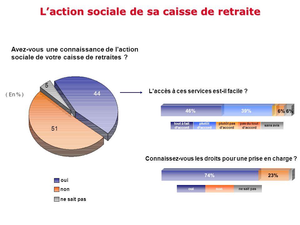 Laction sociale de sa caisse de retraite Avez-vous une connaissance de l'action sociale de votre caisse de retraites ? ( En % ) 51 44 5 oui non ne sai
