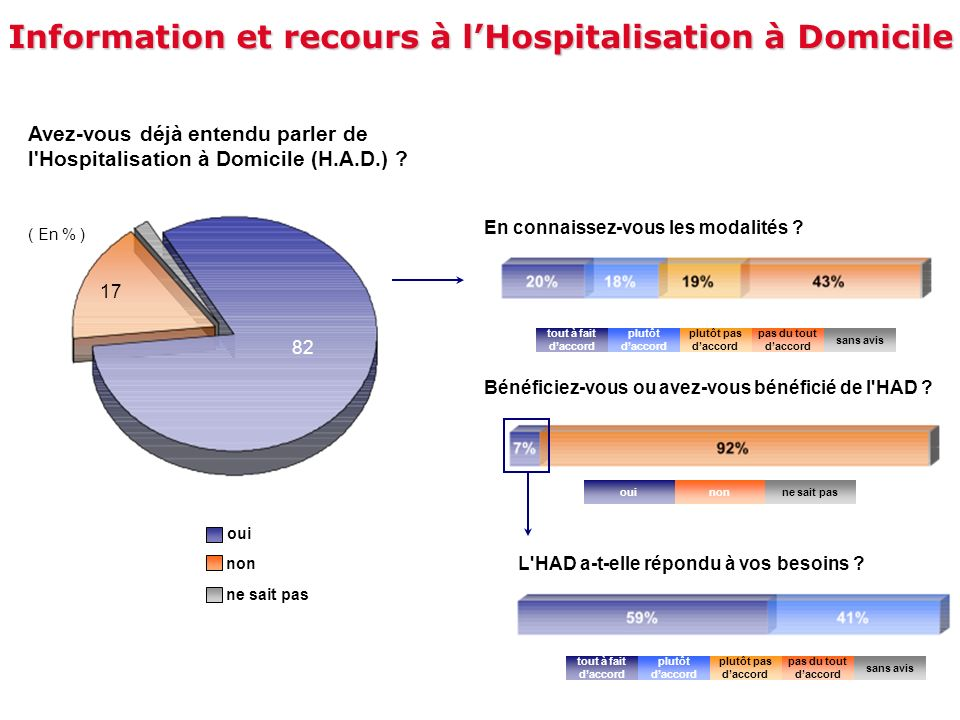Information et recours à lHospitalisation à Domicile Avez-vous déjà entendu parler de l'Hospitalisation à Domicile (H.A.D.) ? Bénéficiez-vous ou avez-