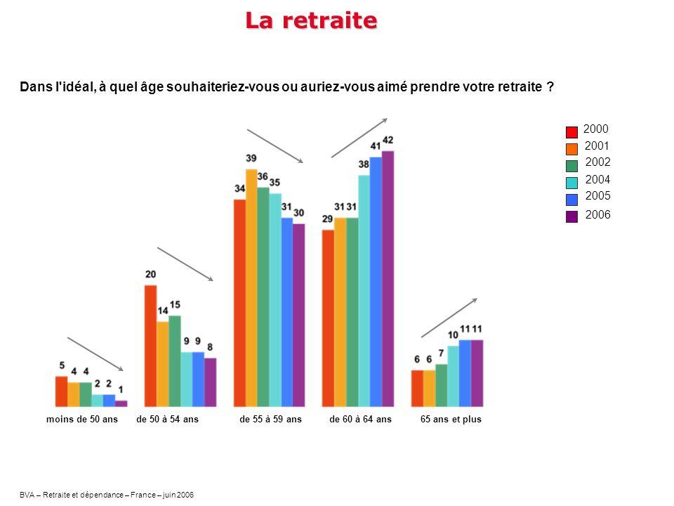 BVA – Retraite et dépendance – France – juin 2006 Dans l'idéal, à quel âge souhaiteriez-vous ou auriez-vous aimé prendre votre retraite ? La retraite
