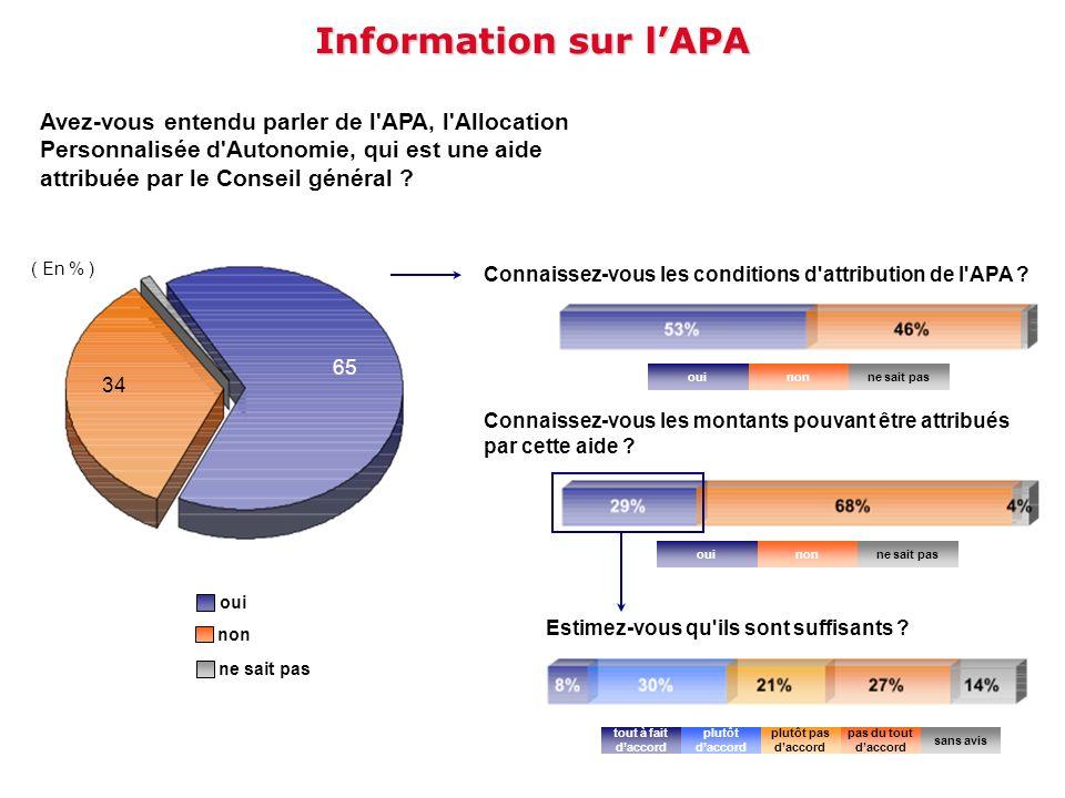 Information sur lAPA Avez-vous entendu parler de l'APA, l'Allocation Personnalisée d'Autonomie, qui est une aide attribuée par le Conseil général ? Co