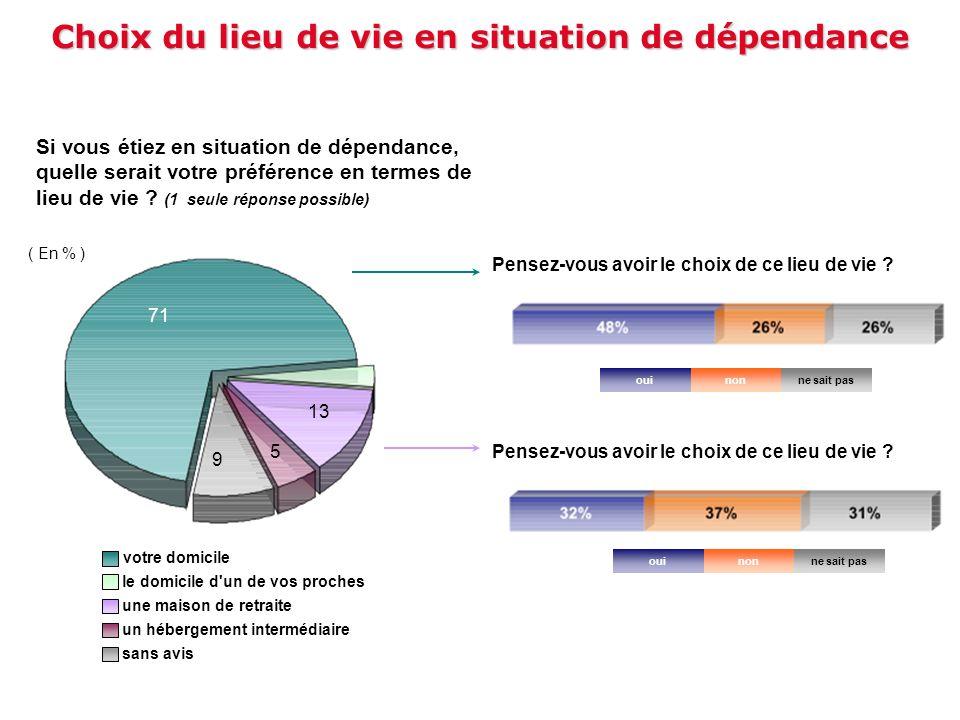 Choix du lieu de vie en situation de dépendance Si vous étiez en situation de dépendance, quelle serait votre préférence en termes de lieu de vie ? (1