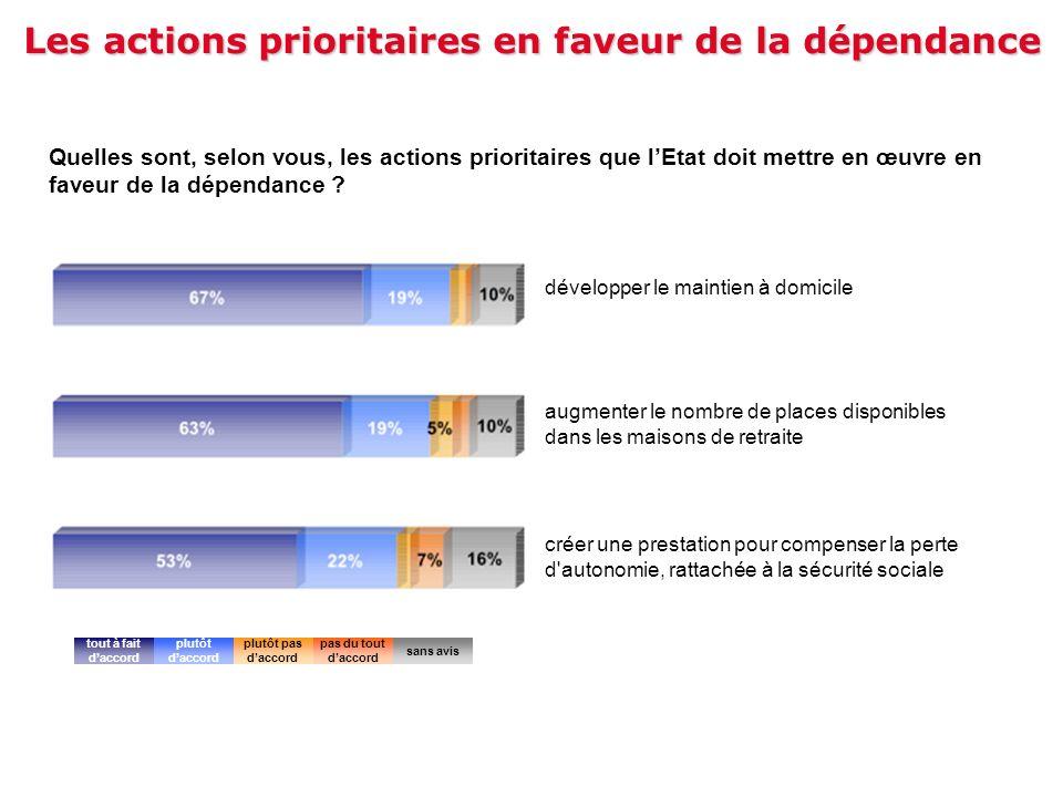 Les actions prioritaires en faveur de la dépendance Quelles sont, selon vous, les actions prioritaires que lEtat doit mettre en œuvre en faveur de la