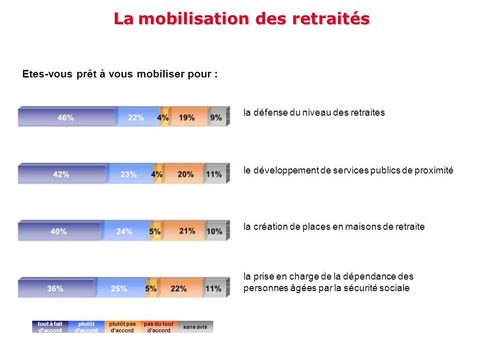 La mobilisation des retraités Etes-vous prêt à vous mobiliser pour : la défense du niveau des retraites le développement de services publics de proxim