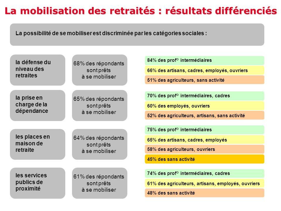 La mobilisation des retraités : résultats différenciés La possibilité de se mobiliser est discriminée par les catégories sociales : la défense du nive