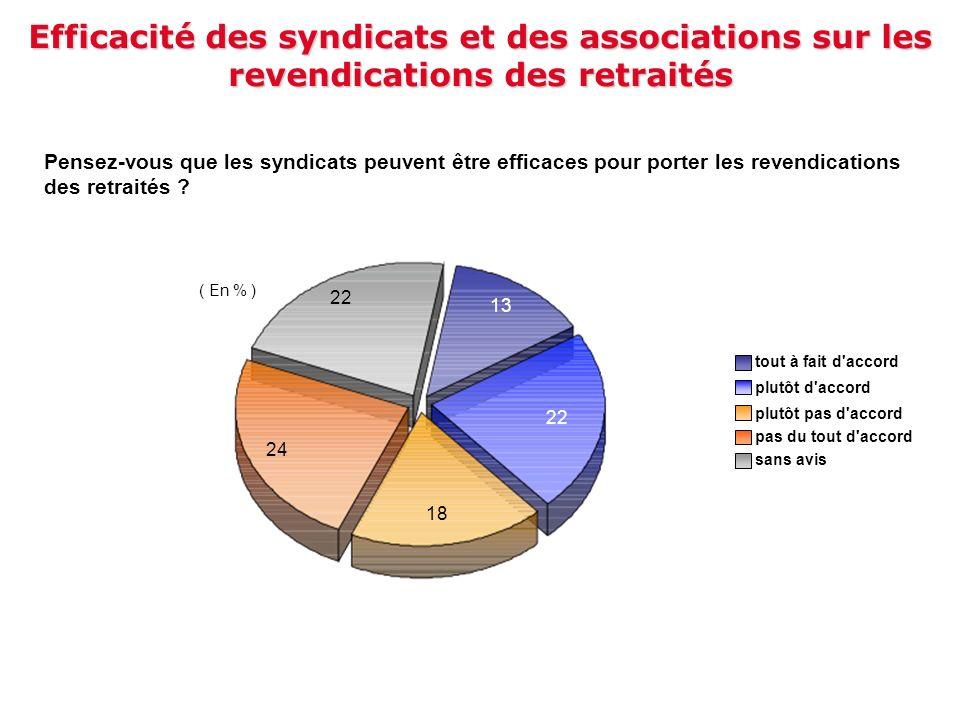 22 24 13 22 ( En % ) 18 tout à fait d'accord plutôt d'accord pas du tout d'accord plutôt pas d'accord sans avis Efficacité des syndicats et des associ