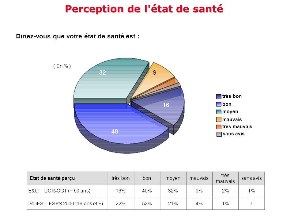 Diriez-vous que votre état de santé est : Perception de l'état de santé 16 40 329 très bon moyen bon très mauvais mauvais sans avis ( En % ) Etat de s
