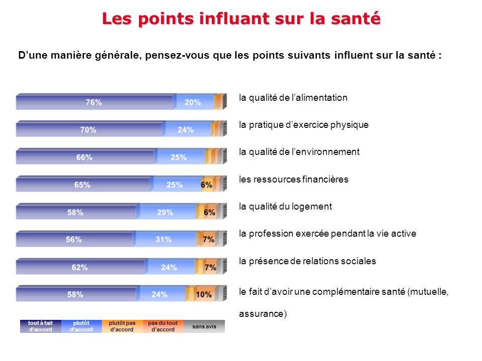 Les points influant sur la santé Dune manière générale, pensez-vous que les points suivants influent sur la santé : la qualité de lalimentation la pra