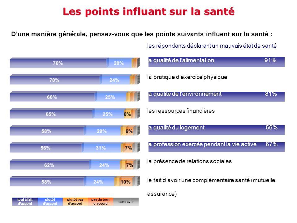 Les points influant sur la santé Dune manière générale, pensez-vous que les points suivants influent sur la santé : la qualité de lalimentation 91% la