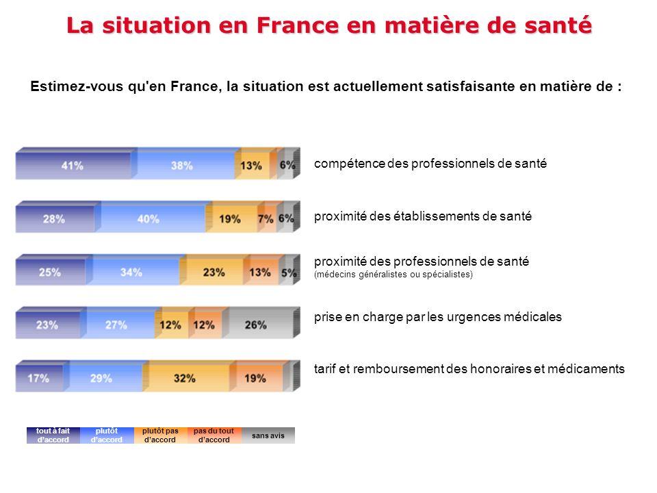 La situation en France en matière de santé Estimez-vous qu'en France, la situation est actuellement satisfaisante en matière de : tout à fait daccord