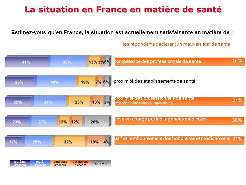 La situation en France en matière de santé Estimez-vous qu'en France, la situation est actuellement satisfaisante en matière de : les répondants décla