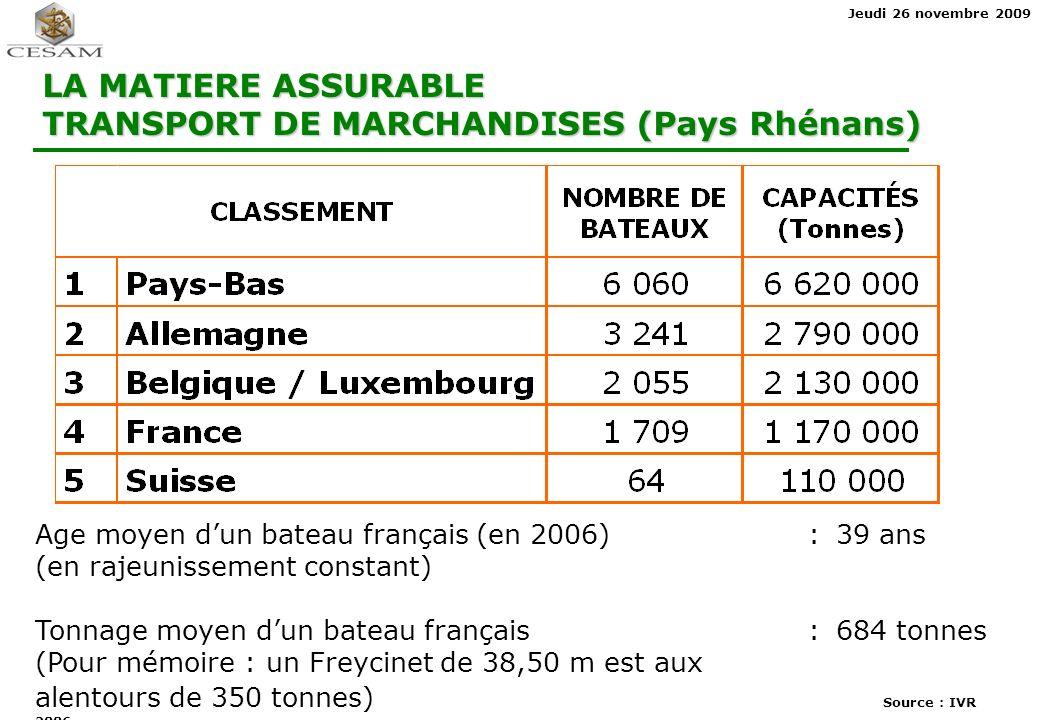 Jeudi 26 novembre 2009 LA MATIERE ASSURABLE TRANSPORT DE MARCHANDISES (Pays Rhénans) Age moyen dun bateau français (en 2006): 39 ans (en rajeunissement constant) Tonnage moyen dun bateau français :684 tonnes (Pour mémoire : un Freycinet de 38,50 m est aux alentours de 350 tonnes) Source : IVR 2006