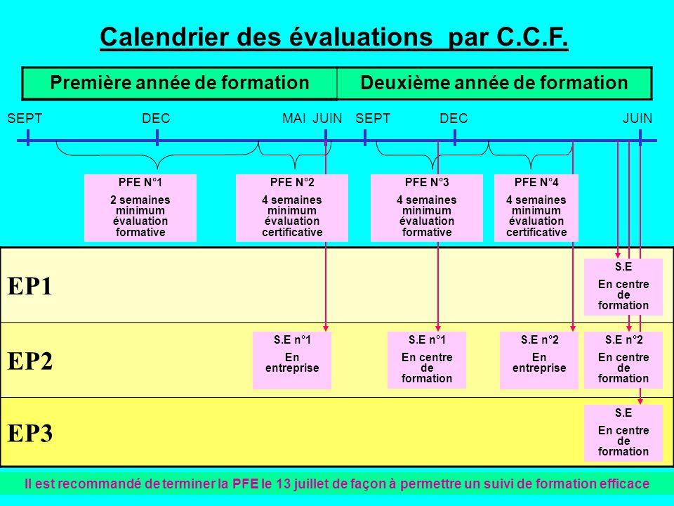 Première année de formationDeuxième année de formation Calendrier des évaluations par C.C.F. EP1 EP2 EP3 SEPTDECMAI JUINSEPTDEC JUIN PFE N°1 2 semaine
