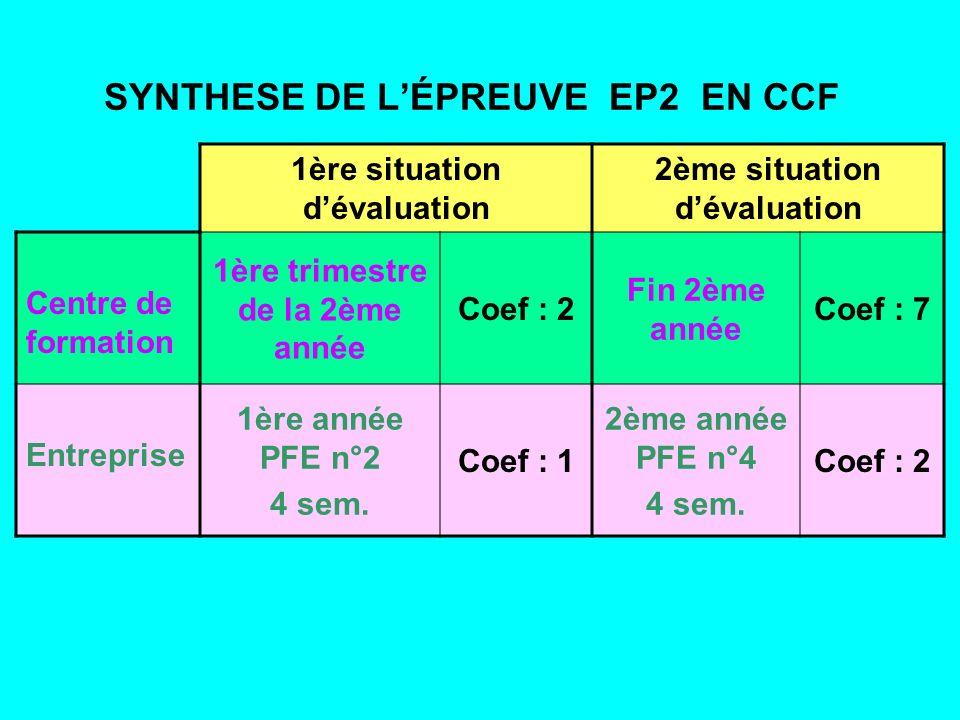 SYNTHESE DE LÉPREUVE EP2 EN CCF 1ère situation dévaluation 2ème situation dévaluation Centre de formation 1ère trimestre de la 2ème année Coef : 2 Fin