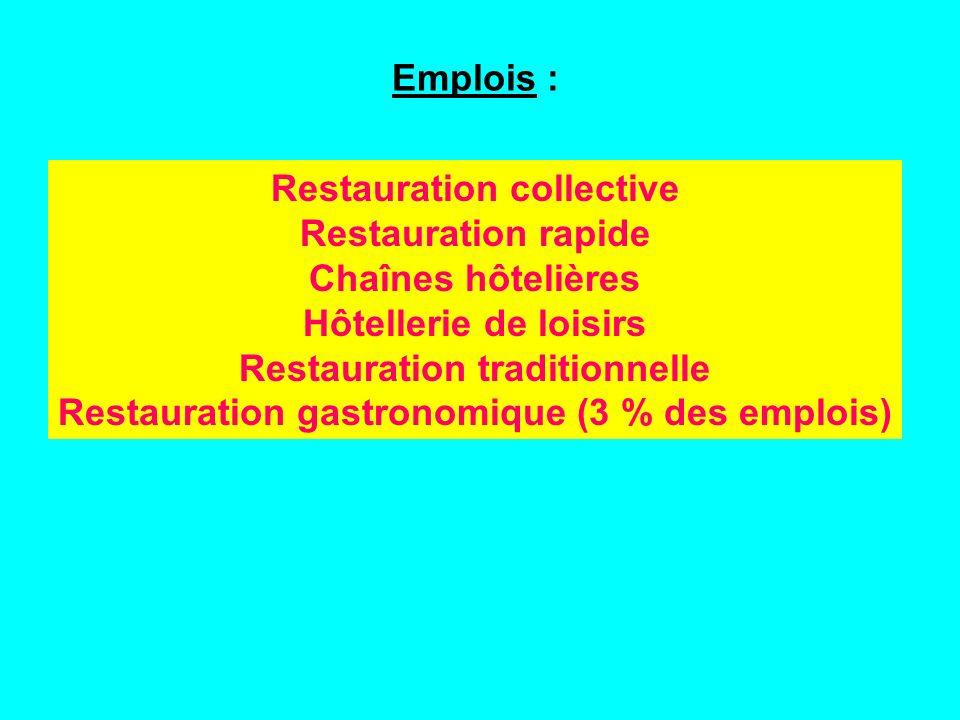Emplois : Restauration collective Restauration rapide Chaînes hôtelières Hôtellerie de loisirs Restauration traditionnelle Restauration gastronomique (3 % des emplois)
