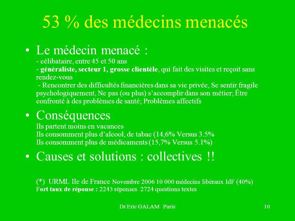 Dr Eric GALAM Paris10 53 % des médecins menacés Le médecin menacé : - célibataire, entre 45 et 50 ans - généraliste, secteur 1, grosse clientèle, qui