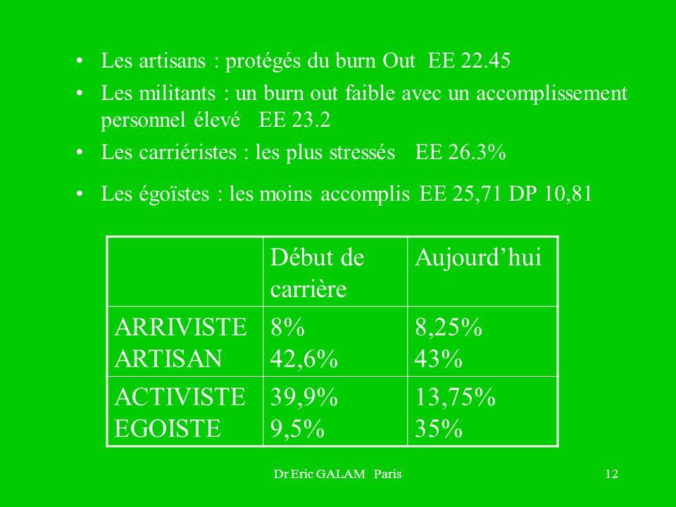 Dr Eric GALAM Paris12 Les artisans : protégés du burn Out EE 22.45 Les militants : un burn out faible avec un accomplissement personnel élevé EE 23.2