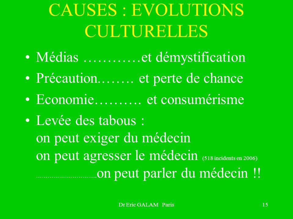 Dr Eric GALAM Paris15 CAUSES : EVOLUTIONS CULTURELLES Médias …………et démystification Précaution.……. et perte de chance Economie………. et consumérisme Lev