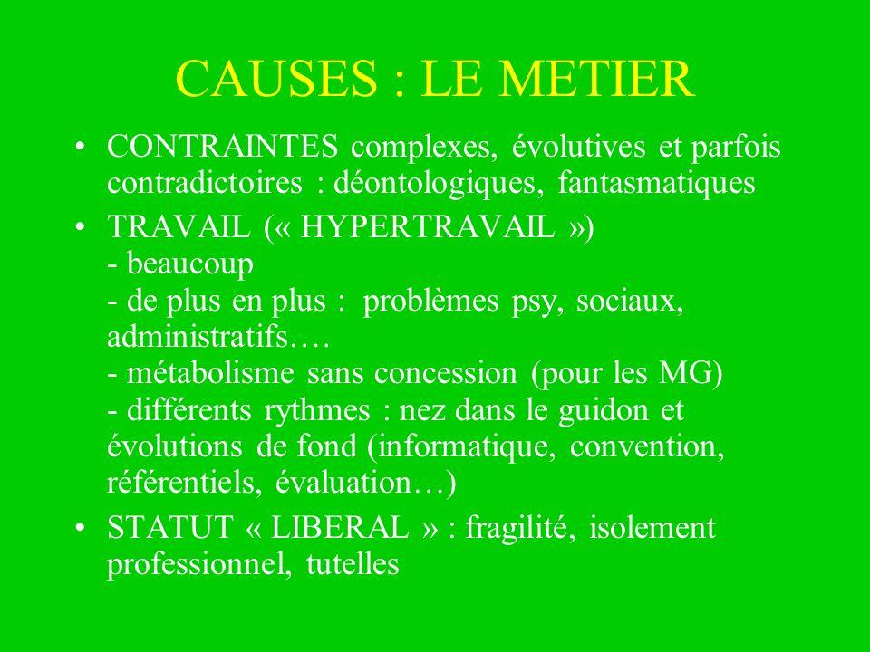 CAUSES : LE METIER CONTRAINTES complexes, évolutives et parfois contradictoires : déontologiques, fantasmatiques TRAVAIL (« HYPERTRAVAIL ») - beaucoup