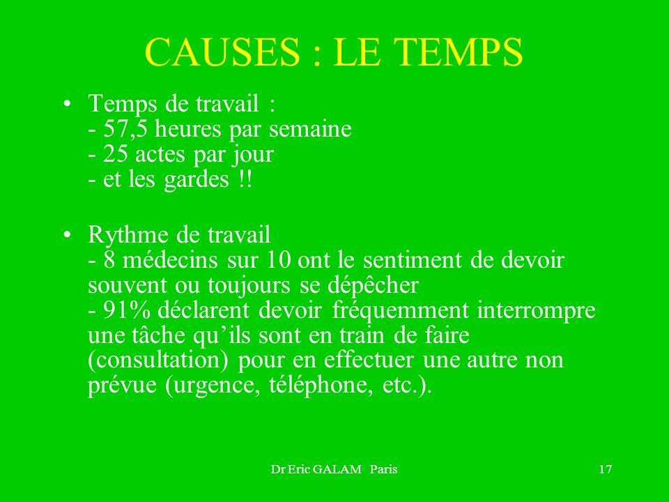 Dr Eric GALAM Paris17 CAUSES : LE TEMPS Temps de travail : - 57,5 heures par semaine - 25 actes par jour - et les gardes !! Rythme de travail - 8 méde