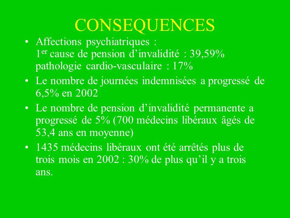 CONSEQUENCES Affections psychiatriques : 1 er cause de pension dinvalidité : 39,59% pathologie cardio-vasculaire : 17% Le nombre de journées indemnisé