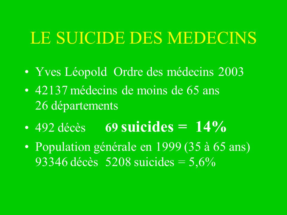 LE SUICIDE DES MEDECINS Yves Léopold Ordre des médecins 2003 42137 médecins de moins de 65 ans 26 départements 492 décès 69 suicides = 14% Population