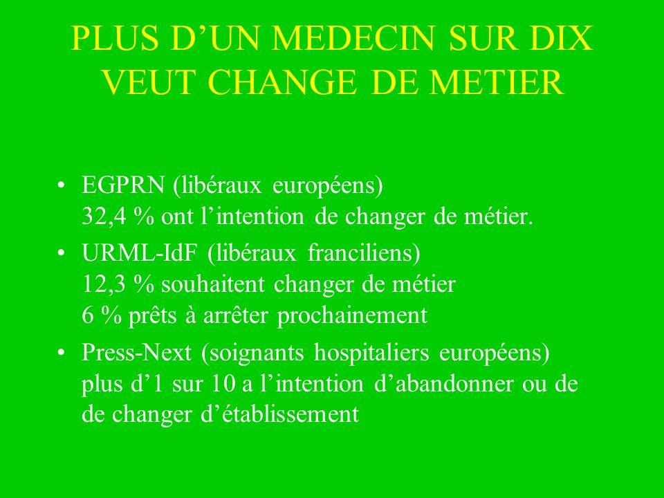 PLUS DUN MEDECIN SUR DIX VEUT CHANGE DE METIER EGPRN (libéraux européens) 32,4 % ont lintention de changer de métier. URML-IdF (libéraux franciliens)
