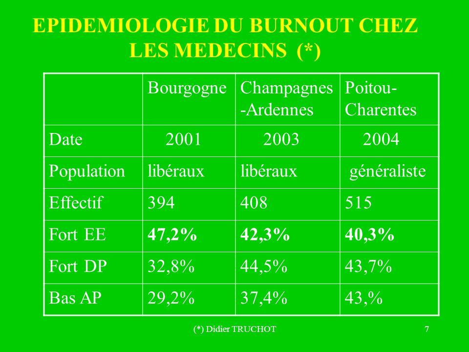 (*) Didier TRUCHOT7 EPIDEMIOLOGIE DU BURNOUT CHEZ LES MEDECINS (*) BourgogneChampagnes -Ardennes Poitou- Charentes Date 2001 2003 2004 Populationlibér