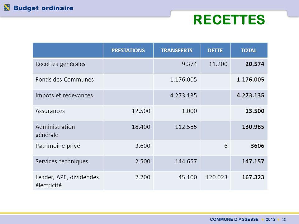RECETTES COMMUNE DASSESSE 2012 10 Budget ordinaire PRESTATIONSTRANSFERTSDETTETOTAL Recettes générales9.37411.20020.574 Fonds des Communes1.176.005 Imp