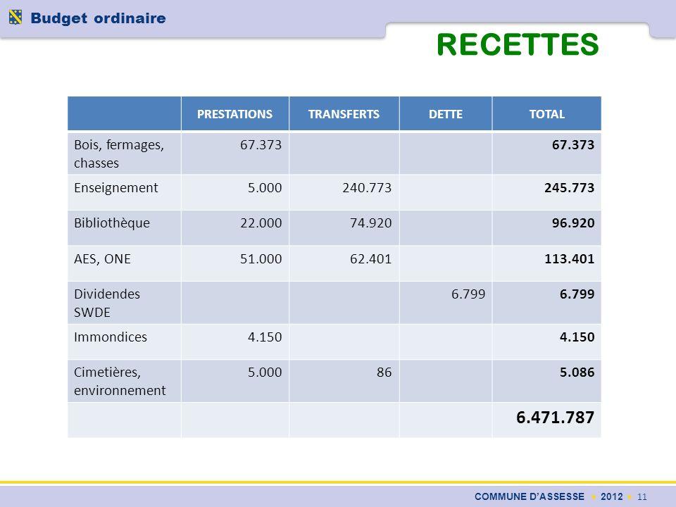 RECETTES COMMUNE DASSESSE 2012 11 Budget ordinaire PRESTATIONSTRANSFERTSDETTETOTAL Bois, fermages, chasses 67.373 Enseignement5.000240.773245.773 Bibl
