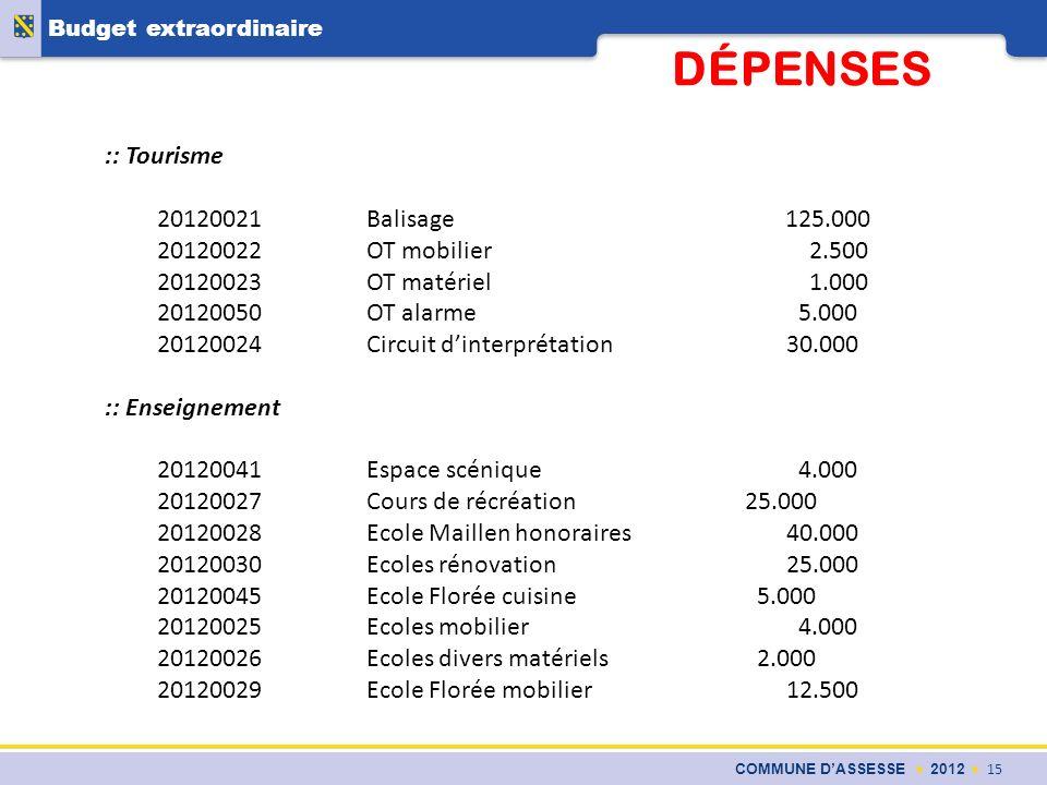 COMMUNE DASSESSE 2012 15 Budget extraordinaire DÉPENSES :: Tourisme 20120021Balisage 125.000 20120022OT mobilier 2.500 20120023OT matériel 1.000 20120
