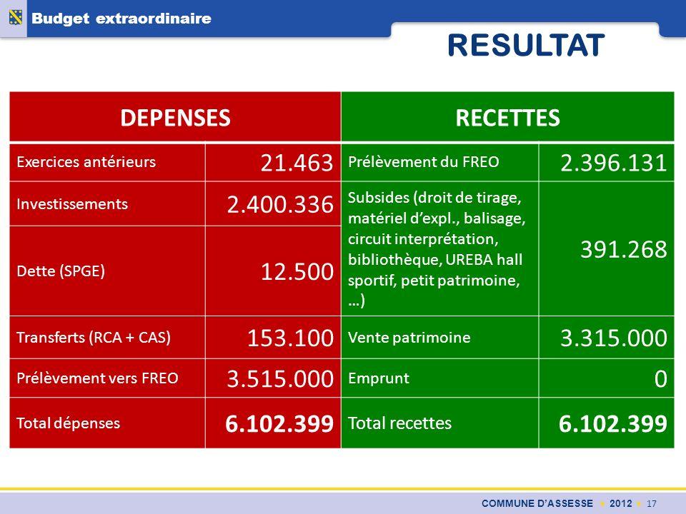 COMMUNE DASSESSE 2012 17 Budget extraordinaire RESULTAT DEPENSESRECETTES Exercices antérieurs 21.463 Prélèvement du FREO 2.396.131 Investissements 2.4