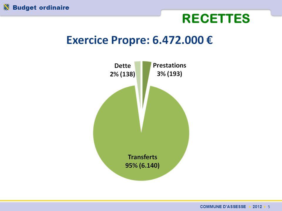 RECETTES COMMUNE DASSESSE 2012 5 Budget ordinaire