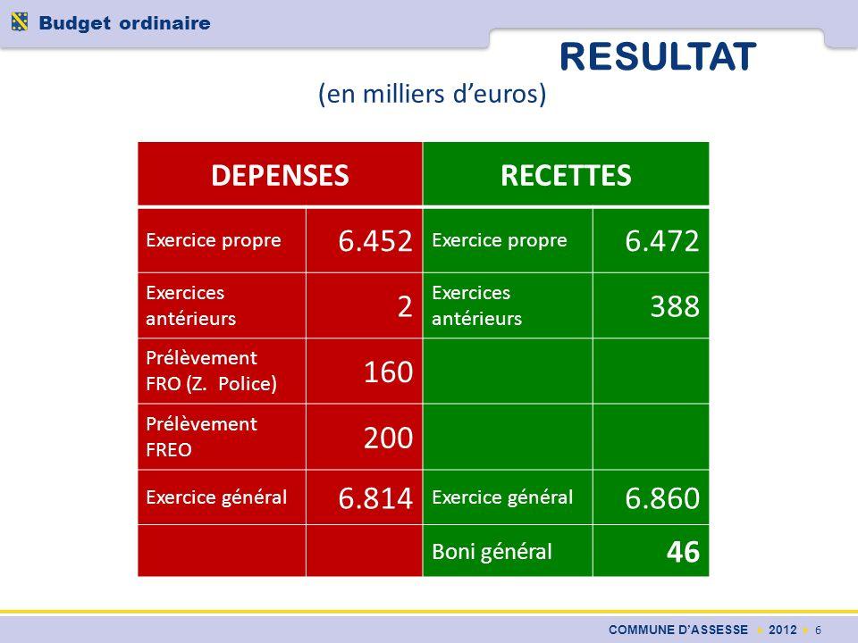 RESULTAT COMMUNE DASSESSE 2012 6 Budget ordinaire DEPENSESRECETTES Exercice propre 6.452 Exercice propre 6.472 Exercices antérieurs 2 388 Prélèvement