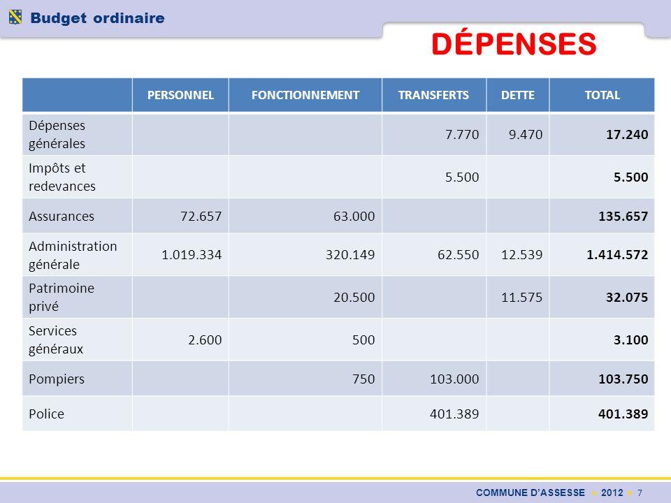 DÉPENSES COMMUNE DASSESSE 2012 8 Budget ordinaire PERSONNELFONCTIONNEMENTTRANSFERTSDETTETOTAL Services techniques1.073.035393.0152.504298.5231.767.077 O.T., Leader, cotisations IC, APPEL, ACSTA, … 114.24937.72040.285192.254 Reboisement, voiries forestières 19.100 Enseignement185.196265.2505.26725.379481.092 Bibliothèque191.75846.792150238.670 AES, RCA, subsides aux associations 189.87855.04198.146343.065