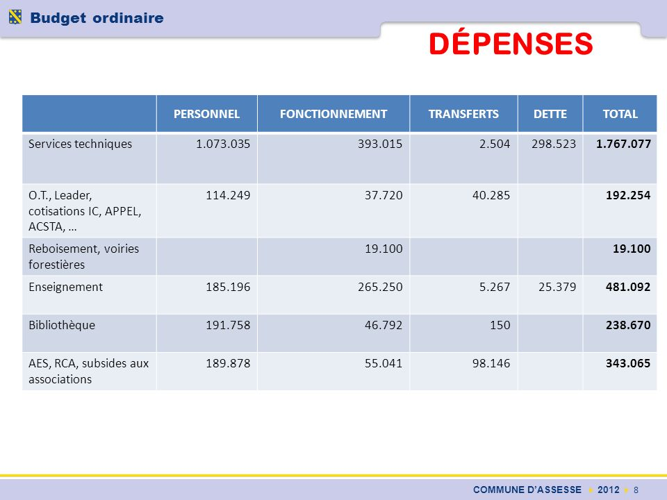 DÉPENSES COMMUNE DASSESSE 2012 8 Budget ordinaire PERSONNELFONCTIONNEMENTTRANSFERTSDETTETOTAL Services techniques1.073.035393.0152.504298.5231.767.077
