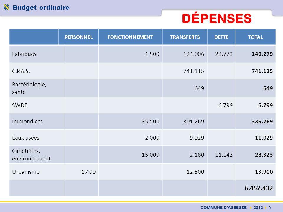 DÉPENSES COMMUNE DASSESSE 2012 9 Budget ordinaire PERSONNELFONCTIONNEMENTTRANSFERTSDETTETOTAL Fabriques1.500124.00623.773149.279 C.P.A.S.741.115 Bacté