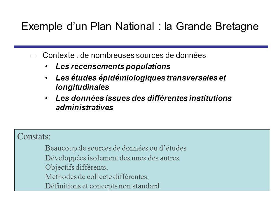 Exemple dun Plan National : la Grande Bretagne –Contexte : de nombreuses sources de données Les recensements populations Les études épidémiologiques t