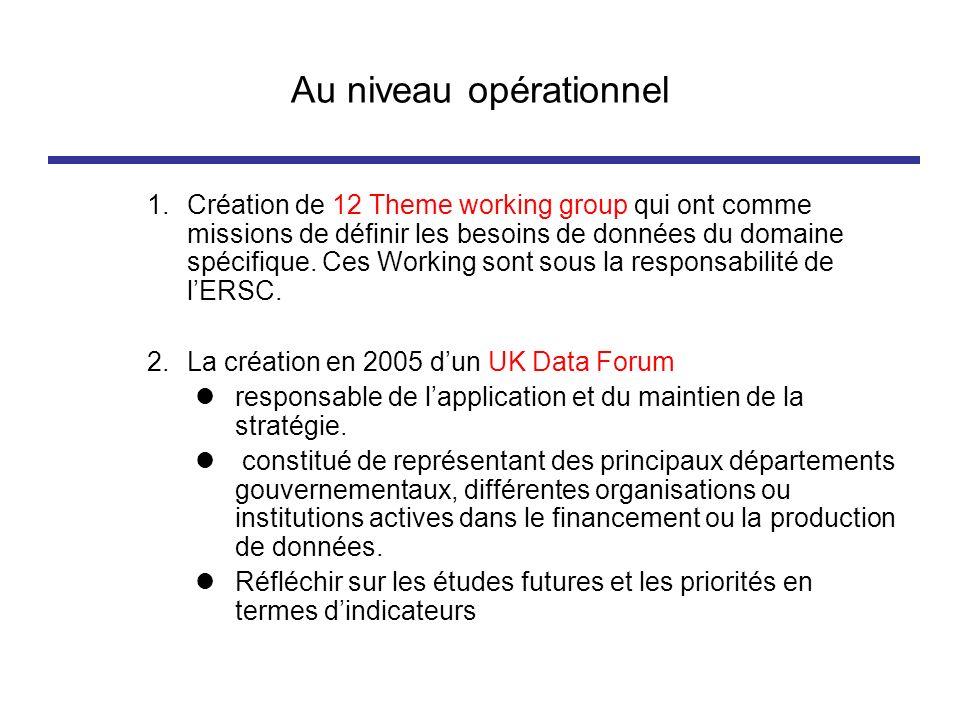 Au niveau opérationnel 1.Création de 12 Theme working group qui ont comme missions de définir les besoins de données du domaine spécifique. Ces Workin