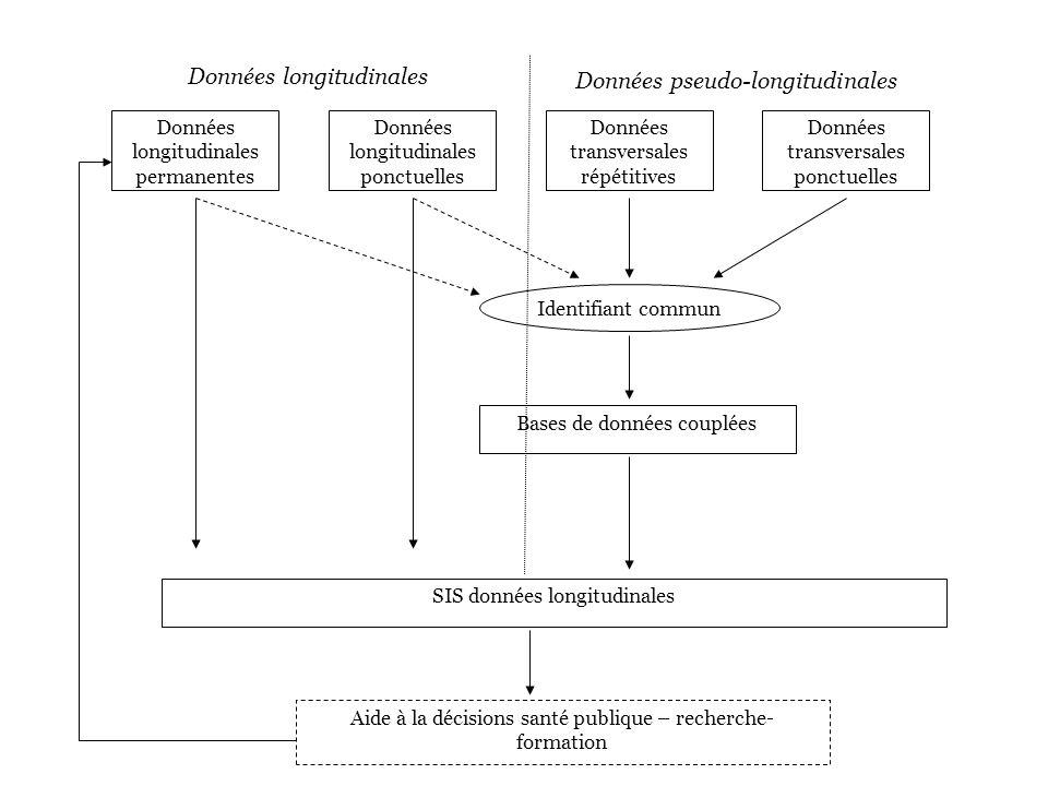 Données longitudinales permanentes Données longitudinales ponctuelles Données transversales répétitives Données transversales ponctuelles SIS données