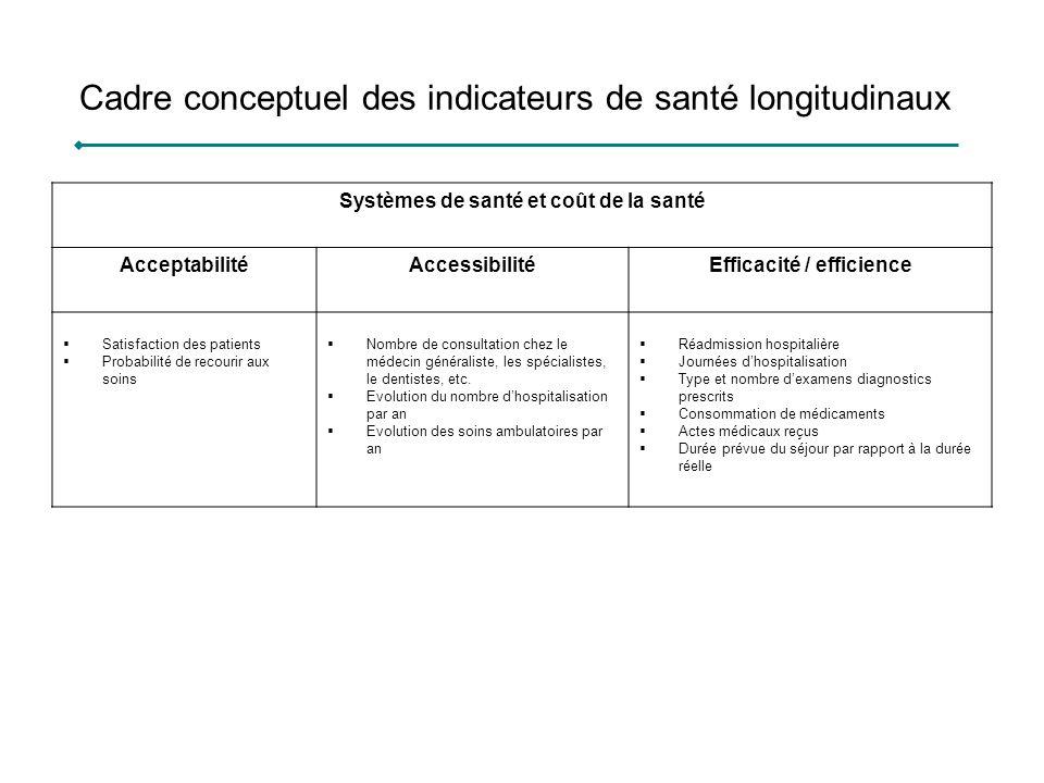 Cadre conceptuel des indicateurs de santé longitudinaux Systèmes de santé et coût de la santé AcceptabilitéAccessibilitéEfficacité / efficience Satisf