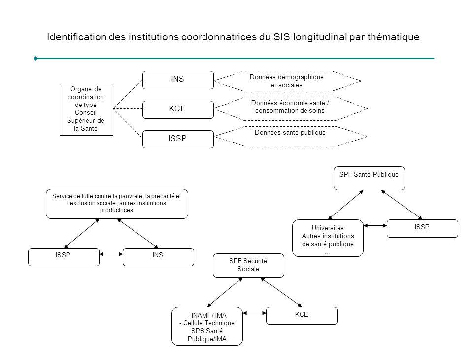 Identification des institutions coordonnatrices du SIS longitudinal par thématique INS KCE ISSP Organe de coordination de type Conseil Supérieur de la
