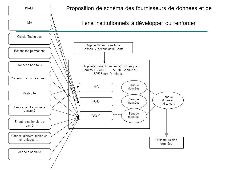 Proposition de schéma des fournisseurs de données et de liens institutionnels à développer ou renforcer Utilisateurs des données Organe(s) coordonnate
