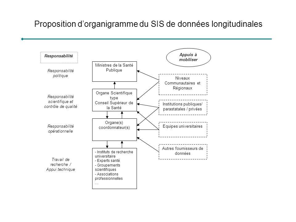 Proposition dorganigramme du SIS de données longitudinales Responsabilité Responsabilité politique Responsabilité scientifique et contrôle de qualité