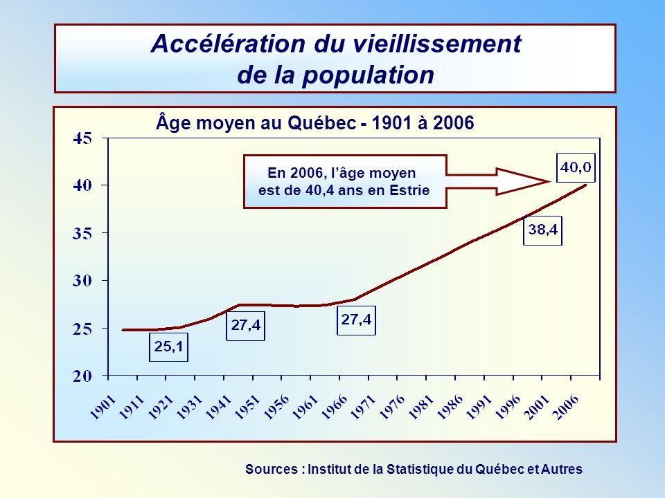 Âge moyen au Québec - 1901 à 2006 Accélération du vieillissement de la population En 2006, lâge moyen est de 40,4 ans en Estrie Sources : Institut de